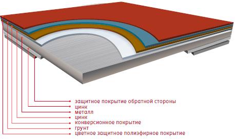 Металлочерепица «Стальной бархат»